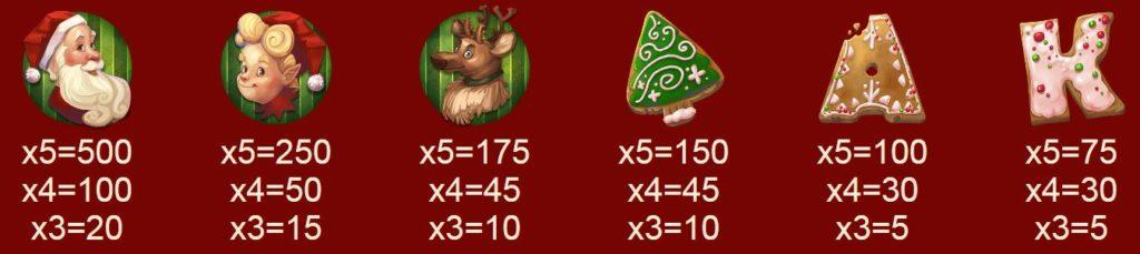 Výherní tabulka online automatu Jolly Gingerbread