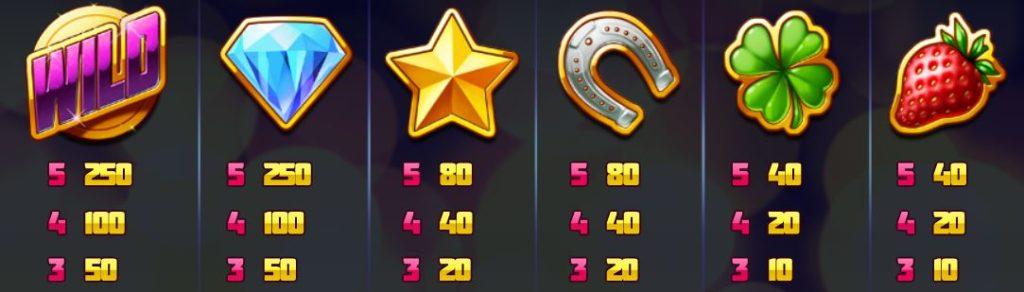 Výherní tabulka online herního automatu Super Flip