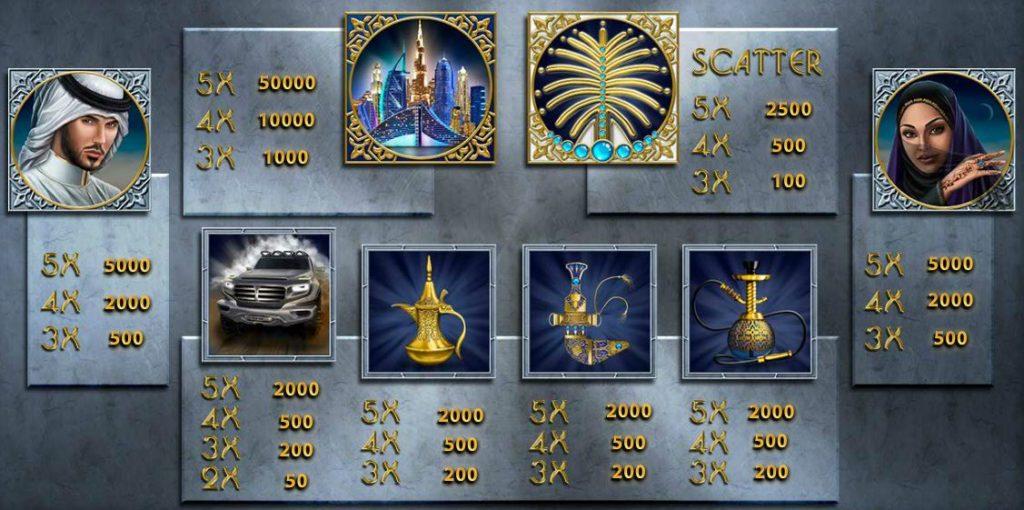 Tabulka výher z online automatu The Emirate