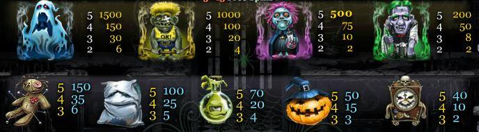 Tabulka výher z hracího online automatu House of Scare