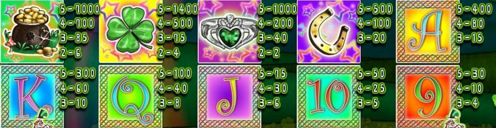 Výherní tabulka online automatu Lucky Leprechauns