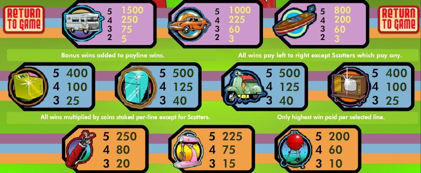 Výherní tabulka z online automatu Reel of Fortune