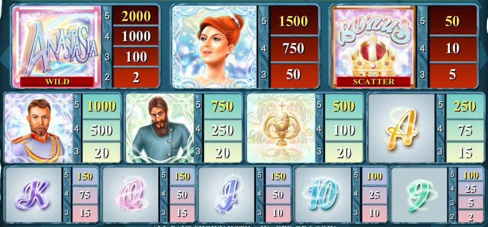 Výherní tabulka online automatu The Lost Princess Anastasia