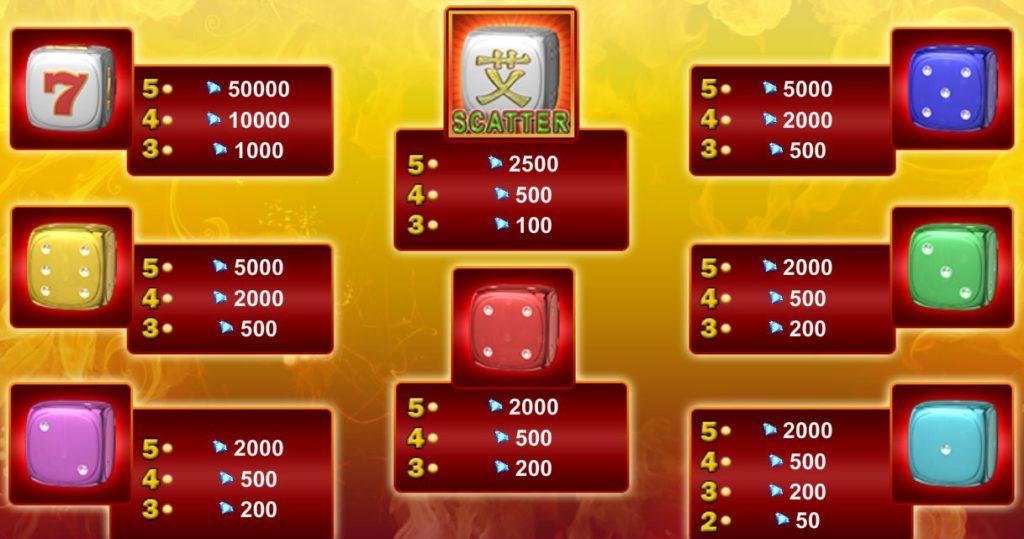 Výherní tabulka z herního automatu 5 Hot Dice