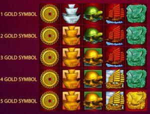 Zlaté symbol z online automatu 88 Fortunes