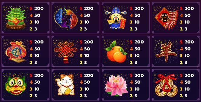 Výherní tabulka online automatu Midnight Lucky Sky