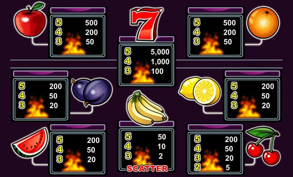 Výherní tabulka online automatu Purple Hot