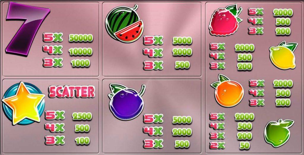 Výherní tabulka z online automatu Sparkling Fresh