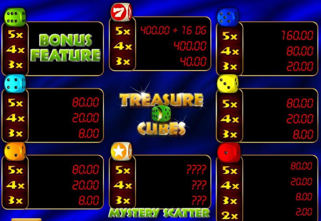 Výherni tabulka z online automatu Treasure Cubes