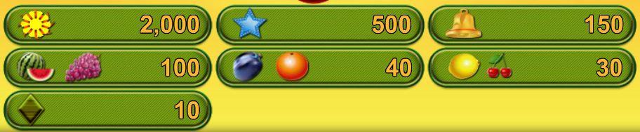Výherni tabulka online hracího automatu