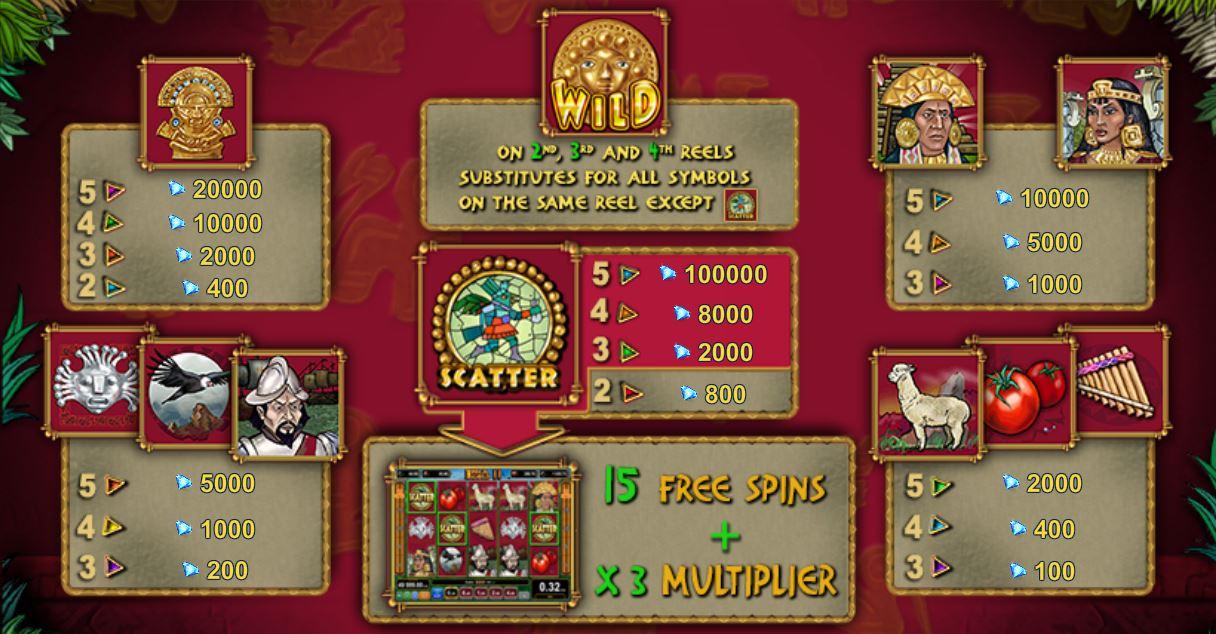 Online výherní automat Inca Gold II - tabulka výher