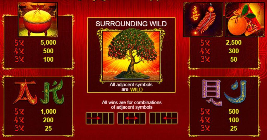 Možné výhry z online automatu Wishing Tree
