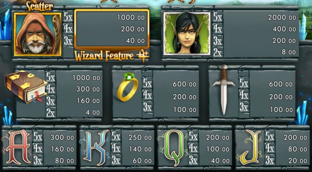 Tabulka výher online hracího automatu World of Wizard