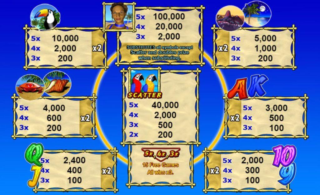 Hrací online automat Tropical Heat - výherní tabulka