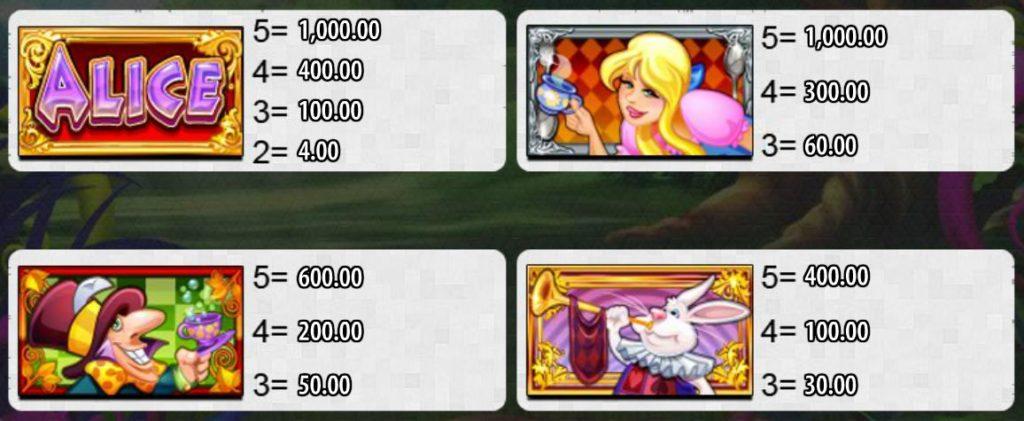 Výherní tabulka z online automat Alice and the Mad Tea Party