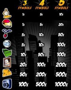 Výherní tabulka z online automatu Busted!