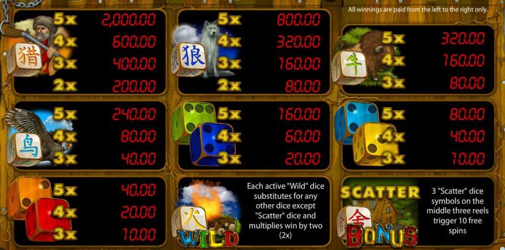 Tabulka výher z hracího online automatu Hunter´s Dice
