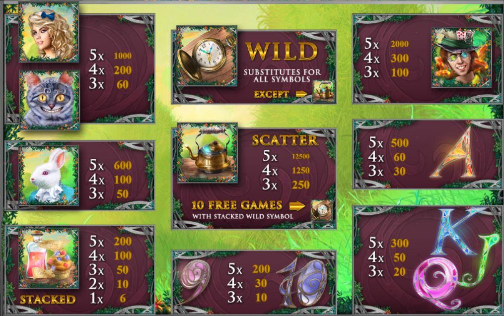 Výherní tabulka online automatu Alice in Wonderland
