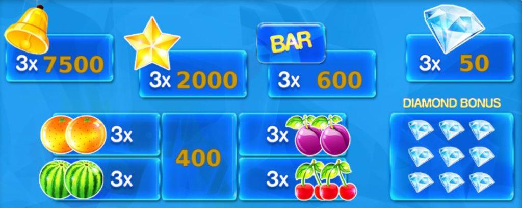 Online hrací automat Fruitastic - výherní tabulka