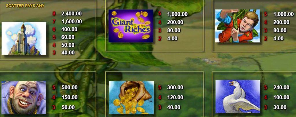 Výherní tabulka herního automatu Giant Riches