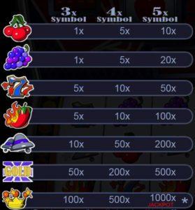 Výherní tabulka z online automatu Slot 21