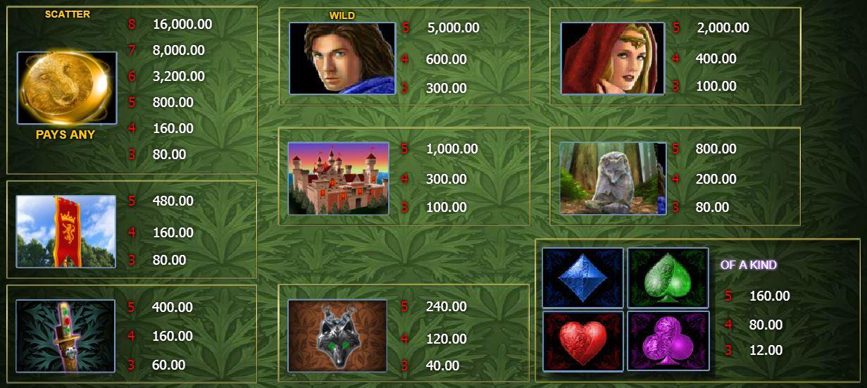 Výherní tabulka online automatu Wolfheart