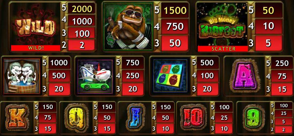 Výherní tabulka online automatu Big Money Bigfoot