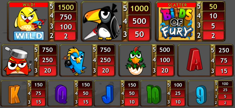 Výherní tabulka z automatu Birds of Fury