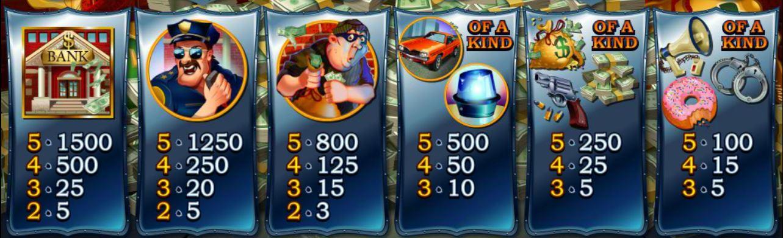 Tabulka výher z online automatu Cash Bandits