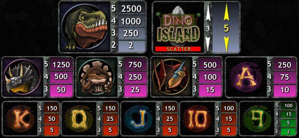 Výherní tabulka online automatu Dino Island