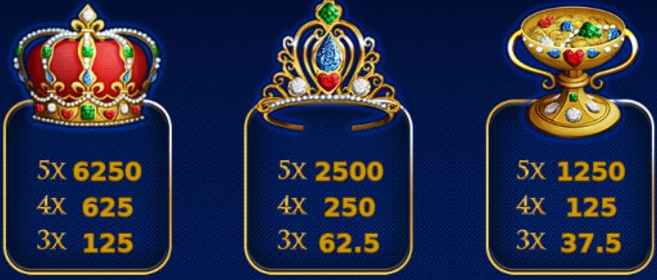 Tabulka výher z online automatu Jewels World