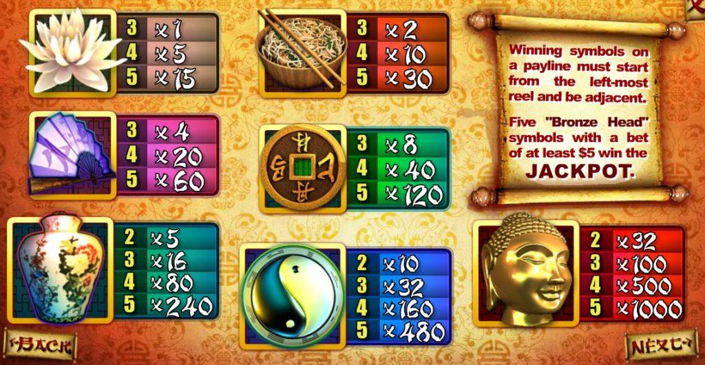 Chinatown online herní automat bez registrace - tabulka výher