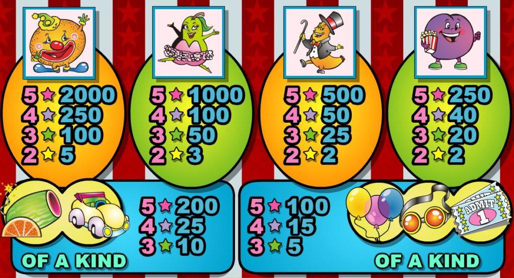 Tabulka výher z casino automatu Fruit Frenzy