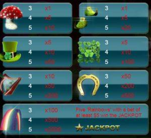 Hodnoty výher symbolů z online automatu Leprechaun Luck