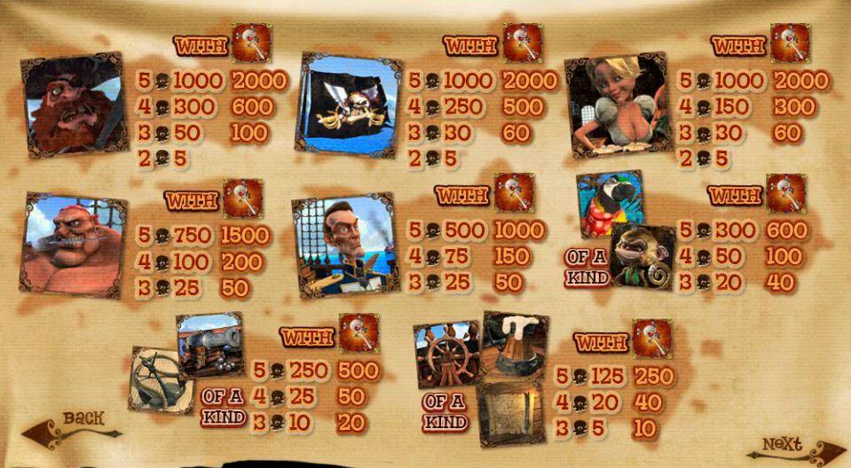 Výherní tabulka online hracího automatu Pirate Isle