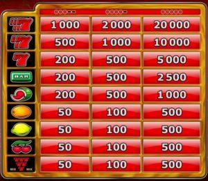 Výherní online automat 7´s Gold Casino - tabulka výher