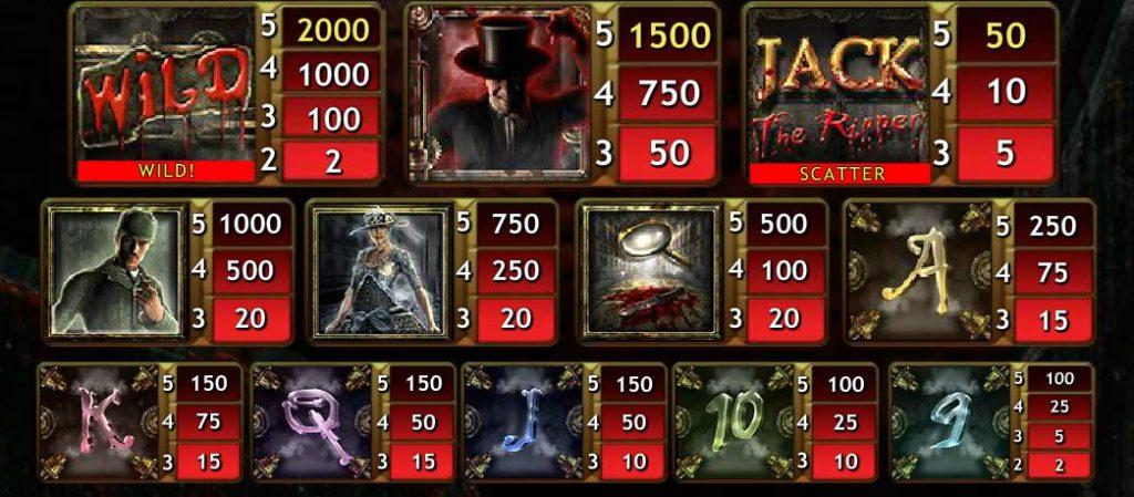 Online hrací automatu Jack the Ripper - tabulka výher