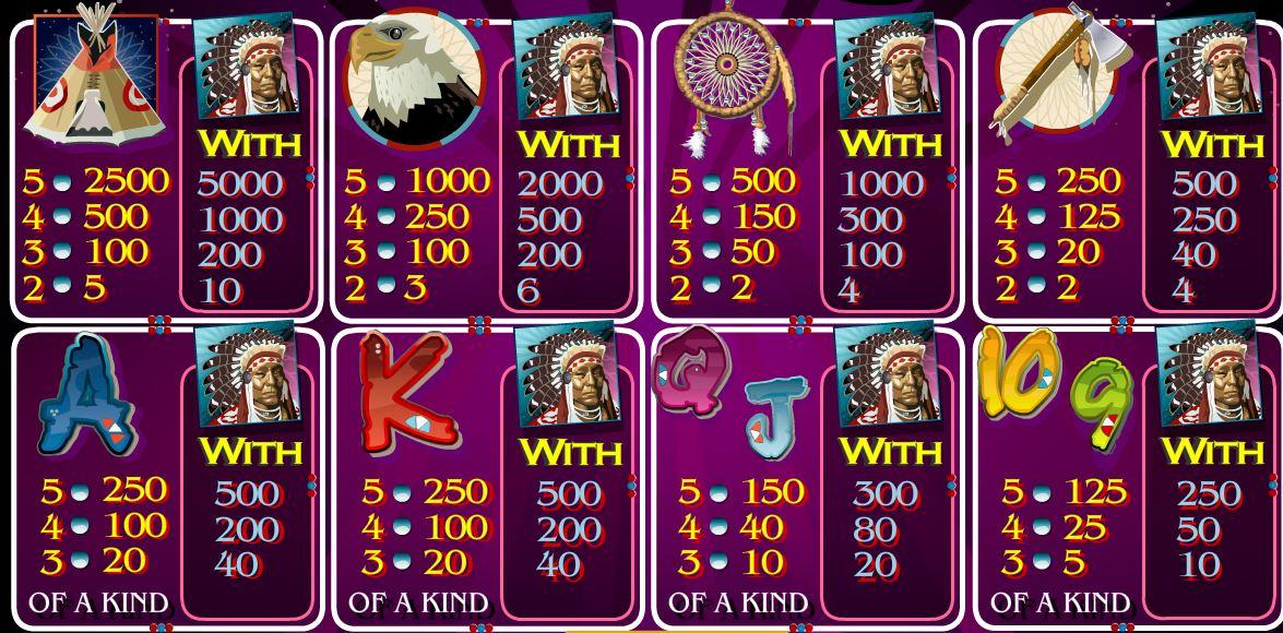 Výhry z hracího kasino automatu Rain Dance
