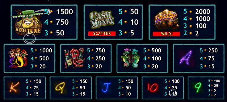 Výherní tabulka online hracího automatu Cash Money Mermaids