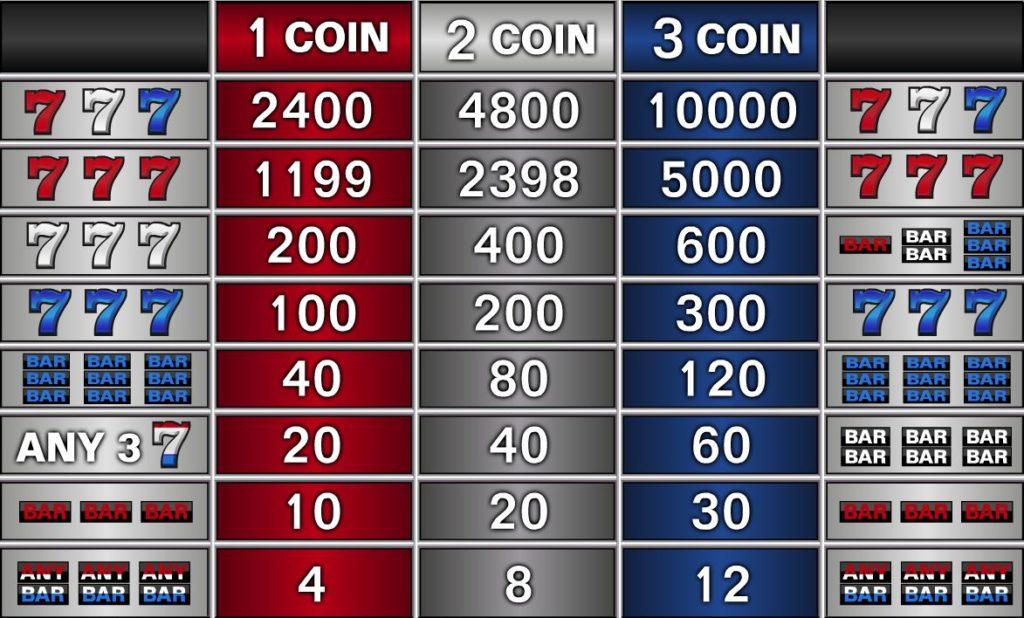 Výherní tabulka online automatu Sevens and Stripes