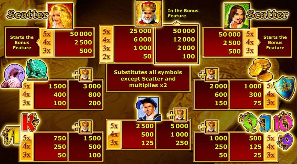 Výherní tabulka online automatu Royal Dynasty